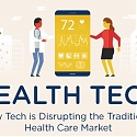 (Infographic) The Healthtech Revolution