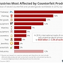 The Industries Most Affected by Counterfeit Products