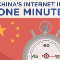 (Infographic) Here's What Happens Every Minute Online in China