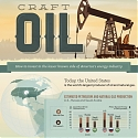 (Infographic) Craft Oil : The Lesser Known Side of America's Energy Industry