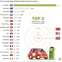 Visualizing EV Sales Around the World