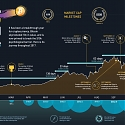 (Infographic) Visualizing the Journey to $10,000 Bitcoin