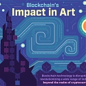 (Infographic) Blockchain's Impact In Art