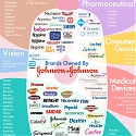 Brands Owned by Johnson & Johnson