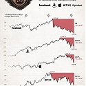 (Infographic) Visualizing the Bear Market in FAANG Stocks