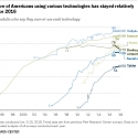 Internet, Social Media Use and Device Ownership in U.S. Have Plateaued