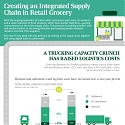 (Infographic) Creating an Integrated Supply Chain in Retail Grocery
