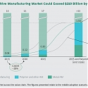 BCG - Get Ready for Industrialized Additive Manufacturing