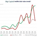 Mobile Valuations Split as Investments and Exits Diverge
