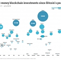 Where Smart Money VCs Are Betting In Blockchain, Despite 'Crypto Winter'