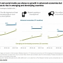 (PDF) Pew - Social Media Use Continues to Rise in Developing Countries