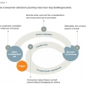 (PDF) Mckinsey - The New Battleground for Marketing-led Growth