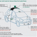 (PDF) Revolution in the Driver's Seat : The Road to Autonomous Vehicles