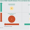 (PDF) BCG - How Net Revenue Management Boosts the Top and Bottom Line