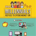 (Infographic) What Millennials Refuse to Spend Money On