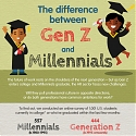 (Infographic) The Difference Between Gen Z and Millennials