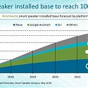 Smart Speaker Adoption Expected to Grow 6 Times by 2022, with Apple Trailing