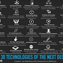The Top 30 Technologies of The Next Decade (2018–2028)