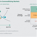 (PDF) BCG - The Art of Embracing Commoditization