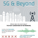 (Infographic) 5G: The Next Generation of Mobile Connectivity