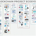 (Infographic) Blockchain Project Ecosystem