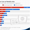 The Cost of Mobile Ads on 50 News Websites
