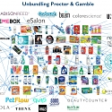 Private Companies Unbundling P&G and the Consumer Packaged Goods Industry