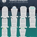 2017's Startup Graveyard : 11 Failed Companies, $1B in VC Funding