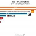Top 12 Gaming Exits