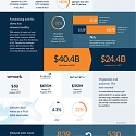 (Infographic) VC investment : On Pace to Reach Decade High This Year