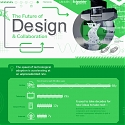(Infographic) The Future of Design and Collaboration