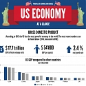 (Infographic) U.S. Economy at a Glance