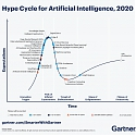2 Megatrends Dominate the Gartner Hype Cycle for Artificial Intelligence, 2020