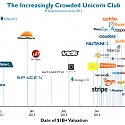 (Infographic) The Increasingly Crowded Unicorn Club