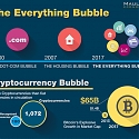 (Infographic) The Everything Bubble