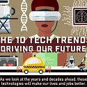 (Infographic) The 10 Tech Trends Driving Our Future