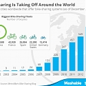 Bike-Sharing Is Taking Off Around the World