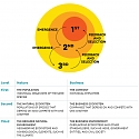 HBR - The Biology of Corporate Survival