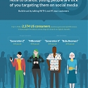 (Infographic) Young People are Sick of You Targeting Them on Social Media
