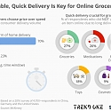 Affordable, Quick Delivery Is Key for Online Grocery Sales