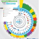 Visualizing the Money Made Per Second by Top Companies