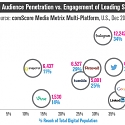 Which Social Networks Have the Most Engaged Audience ?