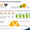 Some Fast Facts About Thanksgiving