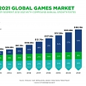 Games Market Expected to Hit $180.1 Billion in Revenues in 2021