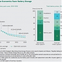 (PDF) BCG - How Batteries and Solar Power Are Disrupting Electricity Markets