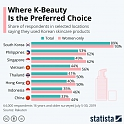 Where K-Beauty Is the Preferred Choice