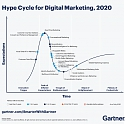 Top 5 Trends Drive Gartner Hype Cycle for Digital Marketing, 2020