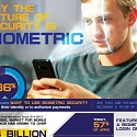 (Infographic) Why Biometric Security is the Future