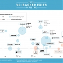 From Alibaba to Zynga : 21 Of The Best VC Bets Of All Time
