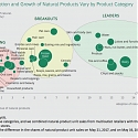 (PDF) BCG - Pure Growth from Natural Products